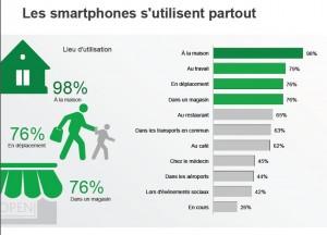 lieux-utilisant-smartphone